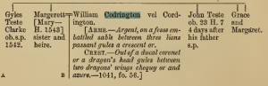 William Codrington - Margaret Teste